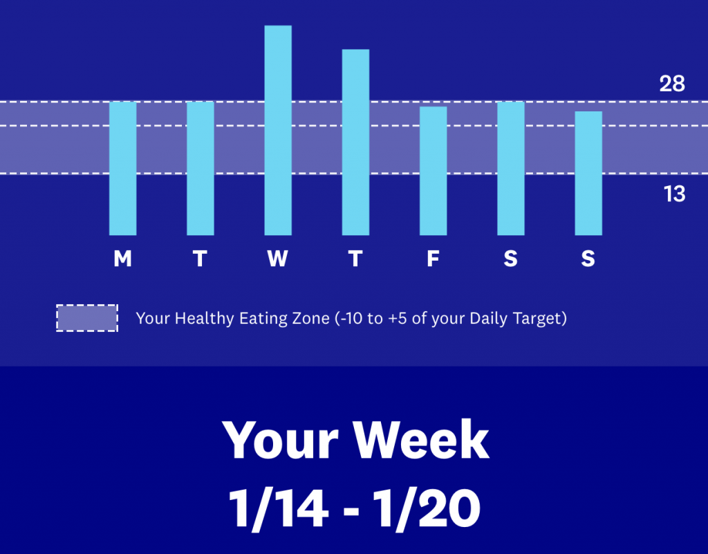 Fitness Friday #3 - Traveling  is Harder Than I Thought